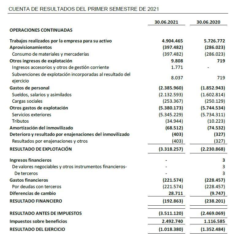 CUENTA DE RESULTADOS DEL PRIMER SEMESTRE DE 2021